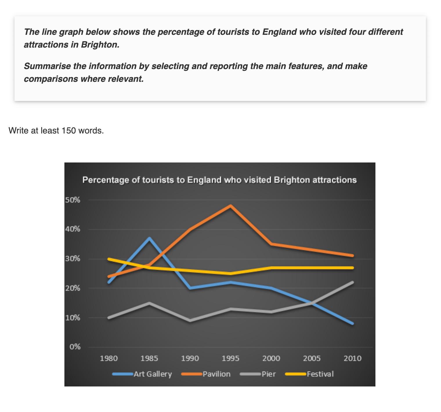 Пример задания в секции письма. Графики показывают, сколько туристов в разные годы посетили различные достопримечательности Брайтона. Нужно сравнить графики, выделить тенденции, сделать выводы