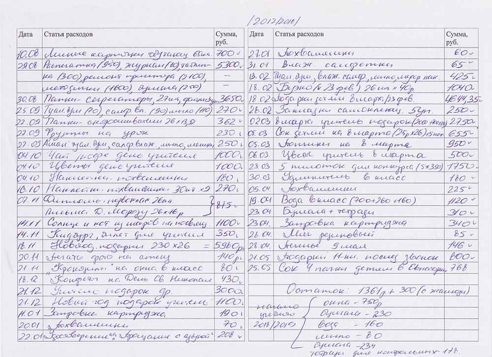 Форму расходов я тоже веду в рукописном варианте, поскольку так быстрее и удобнее