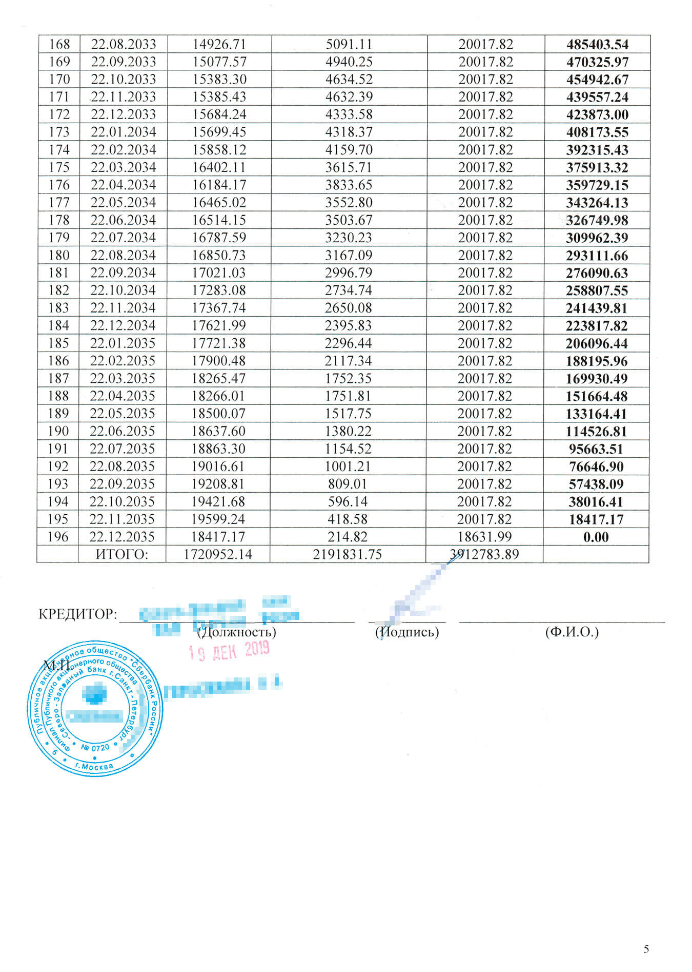 Мой новый график ежемесячных платежей: 20тысяч рублей до конца 2035года. Отсрочку по основному долгу на первый месяц мне почему-то все же подключили. Возможно, кредитку заблокировали из-за этого