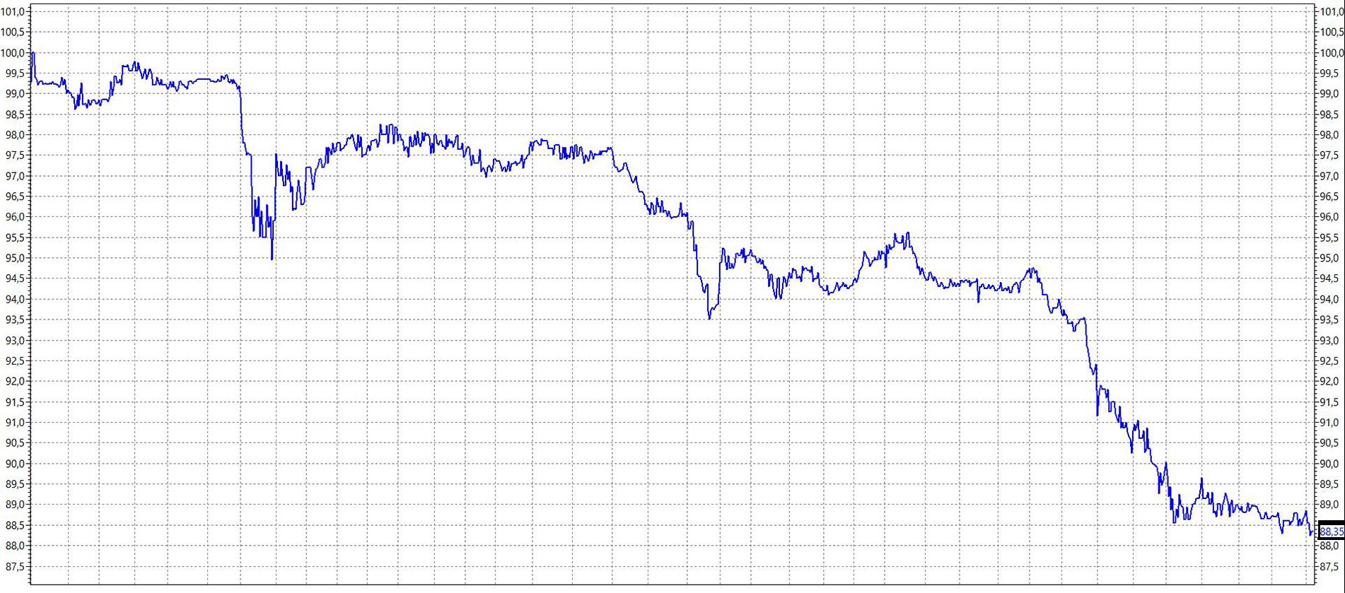 Котировки облигации ОФЗ-26224 с апреля 2018 по август 2018. Источник: терминал QUIK