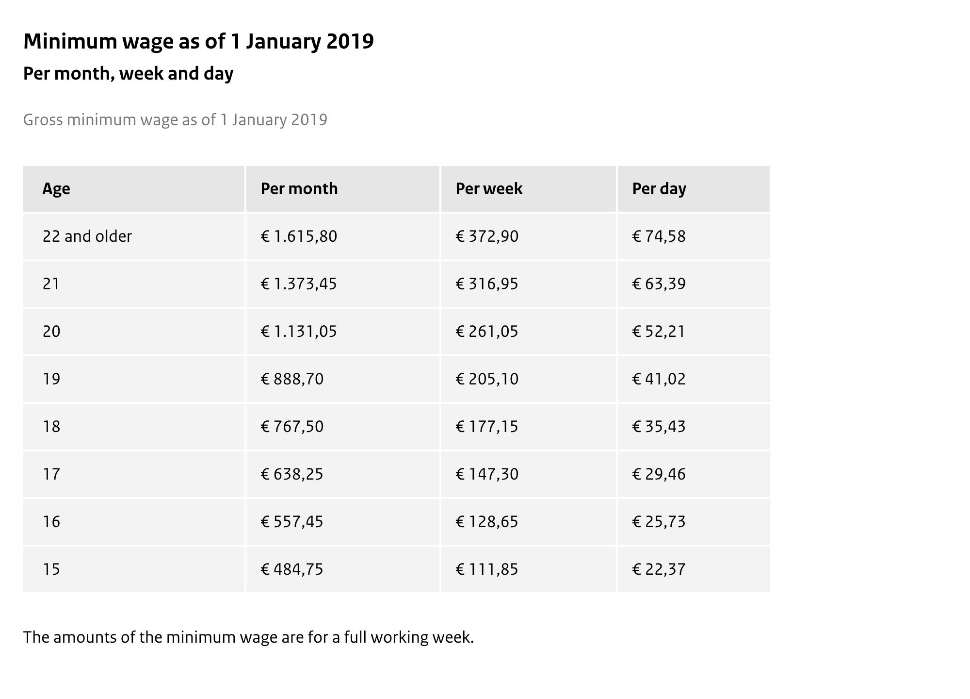 Минимальная средняя заработная плата в Нидерландах по состоянию на 1 января 2019 года. Источник: сайт Правительства Нидерландов