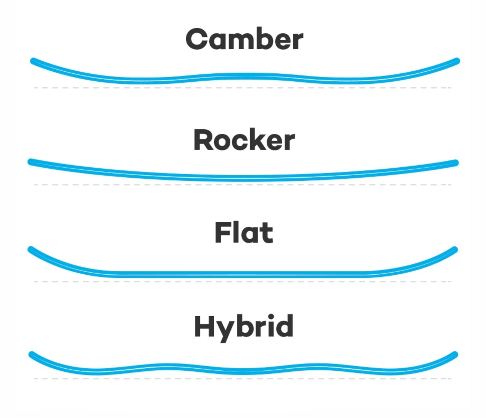 Так выглядят разные прогибы. Источник: PlanetSports