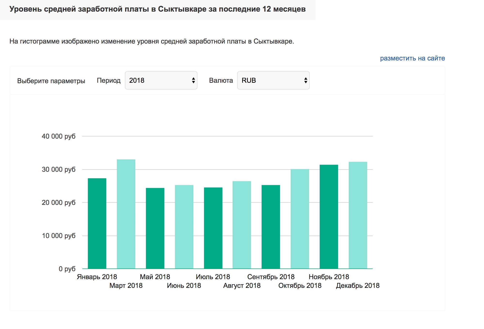 Средняя зарплата в Сыктывкаре за 2018 год