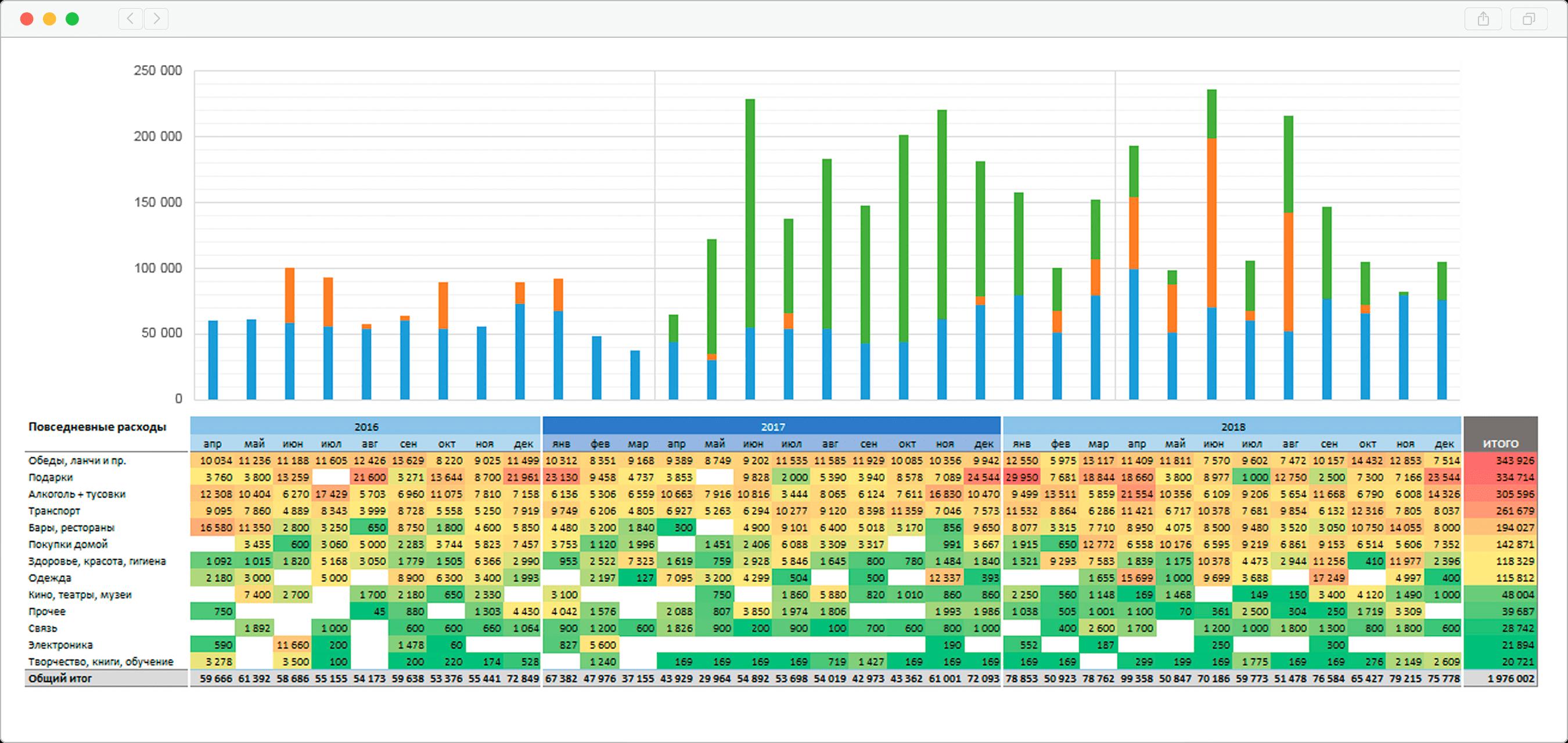 Структура расходов за 1000 дней эксперимента в разрезе по месяцам