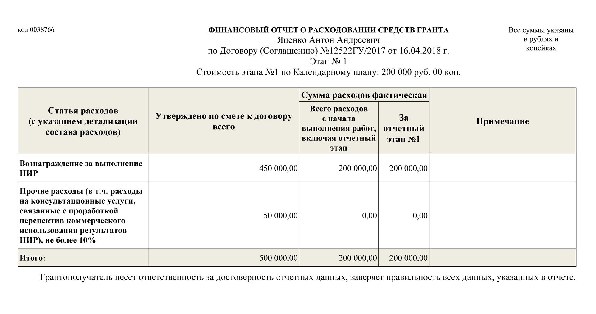 Финансовый отчет за первый год работы просто показывает, сколько денег ученый получил и сколько потратил