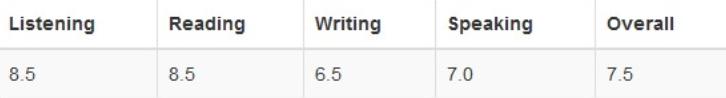 Мои оценки за последний экзамен. Эссе на семерку я так и не написала, но всеравно горжусь своим результатом