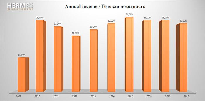 Доходность счетов «Виста» за 2009—2018. Кроме диаграммы, данных нет, поэтому у меня есть сомнения в ее реалистичности. Крометого, непонятно, это с комиссиями или без