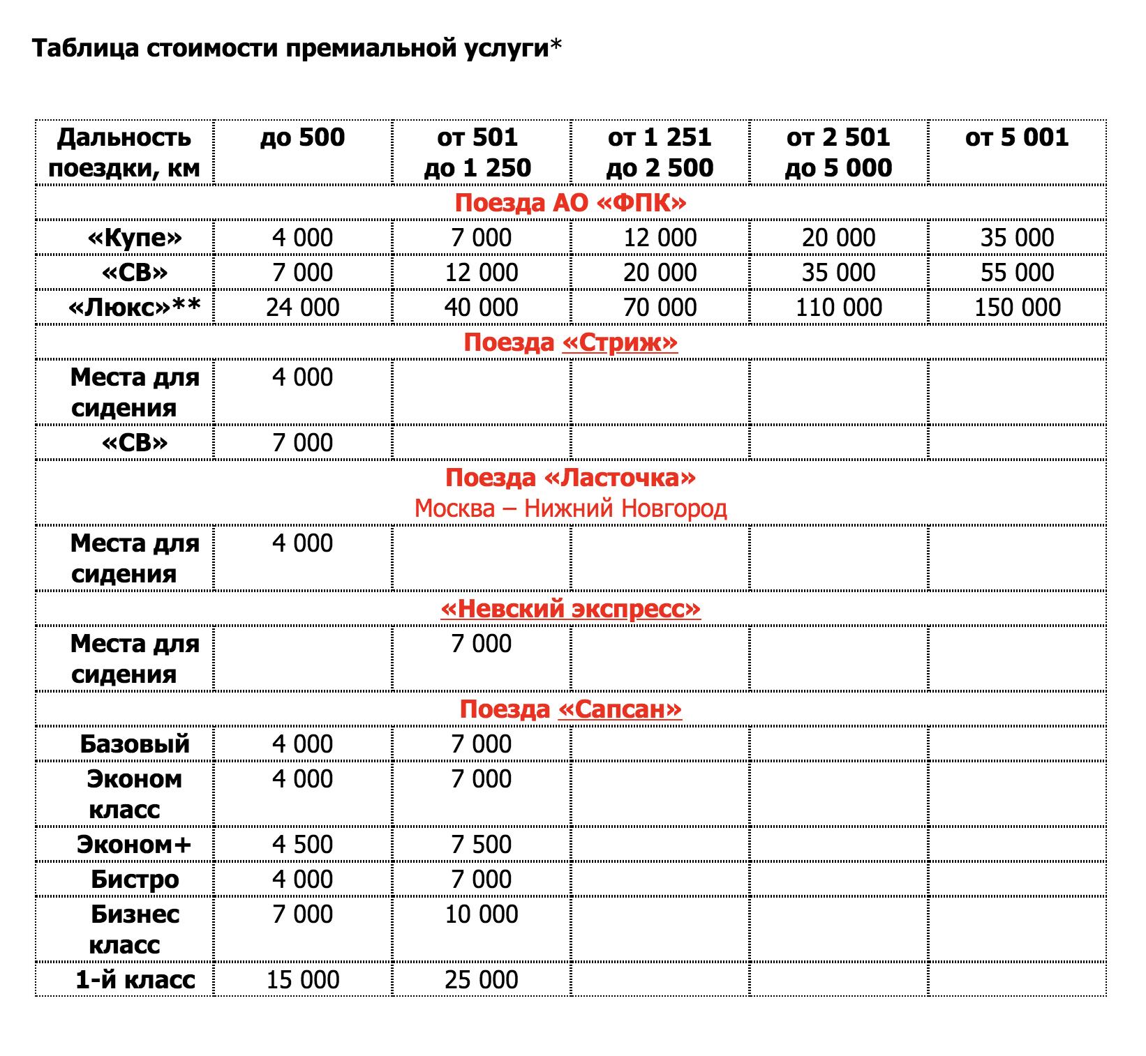 Сколько нужно баллов, чтобы купить премиальный билет. Таблица с сайта «РЖД-бонус»