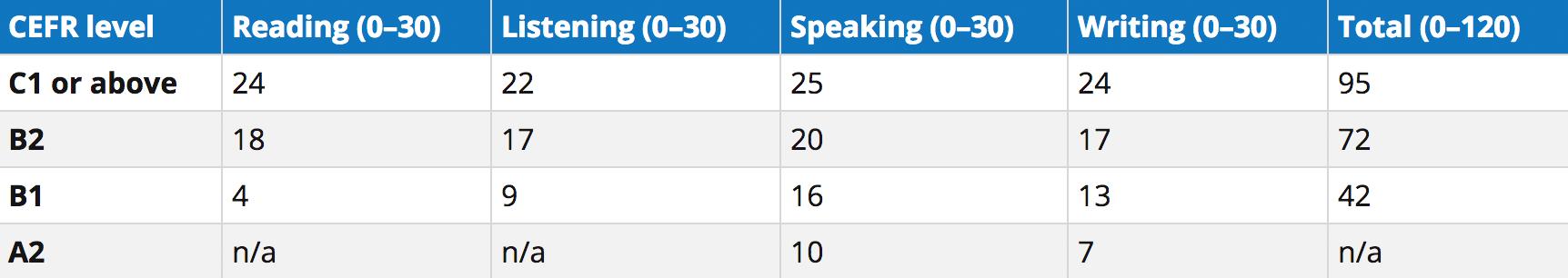 Если ваш уровень Upper-Intermediate, то есть B2 по международной шкале, вы можете рассчитывать, что сдадите TOEFL на 72 балла. Этого хватит, чтобы поступить в большинство колледжей США