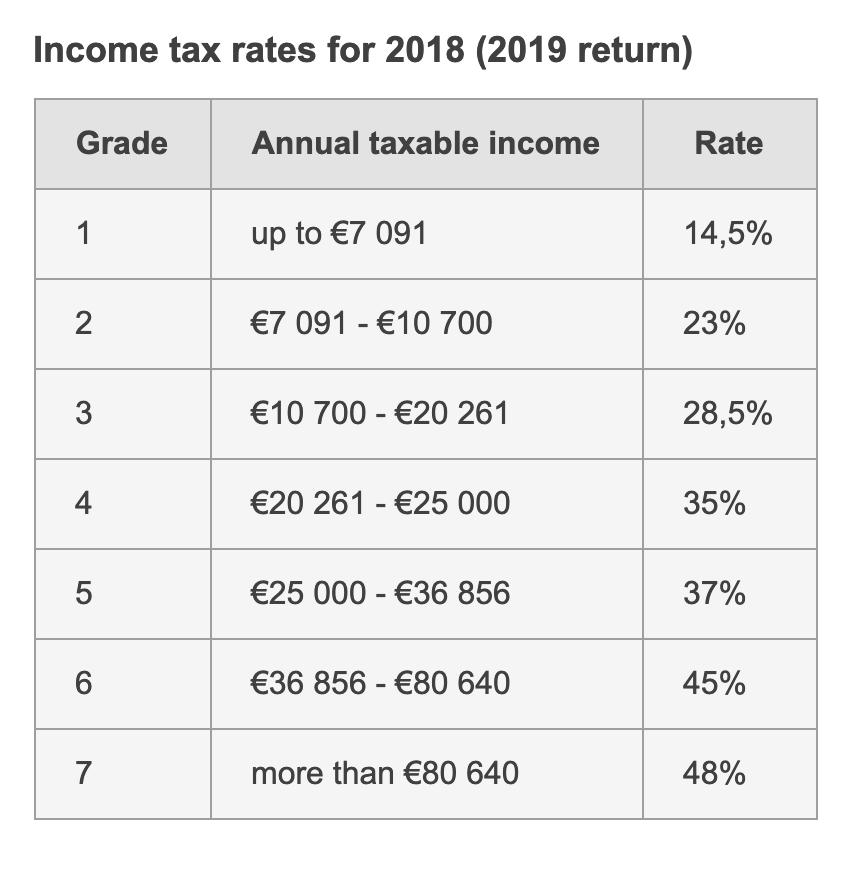 Полная таблица для{amp}amp;nbsp;расчета подоходного налога в Португалии