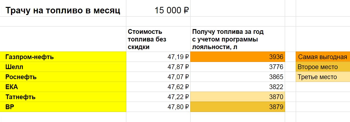 Например, если заправляться на 15 000<span class=ruble>Р</span> в месяц, на второе место по выгоде вырвется «Би-пи»