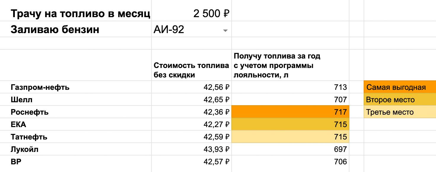 Например, если заправляться АИ-92 на 2500<span class=ruble>Р</span> в месяц, самой выгодной АЗС станет «Роснефть», а «Газпромнефть» в тройку самых выгодных не попадет
