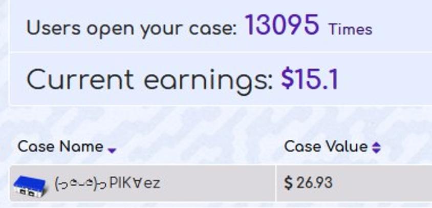 Доход с кейса, попавшего во вкладку «Популярное», — 15$ за день