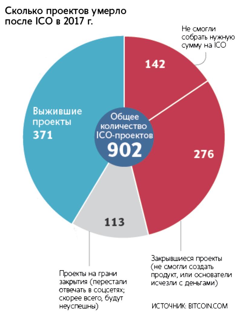 На сайте газеты «Ведомости» рассказывают, сколько ICO проваливаются, так и не достигнув своих целей, и как инвесторы пытаются отличить настоящие ICO от фальшивых