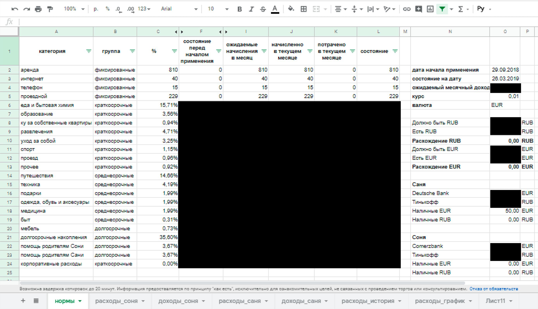 Таблица с тратами, которую мы ведем в Excel