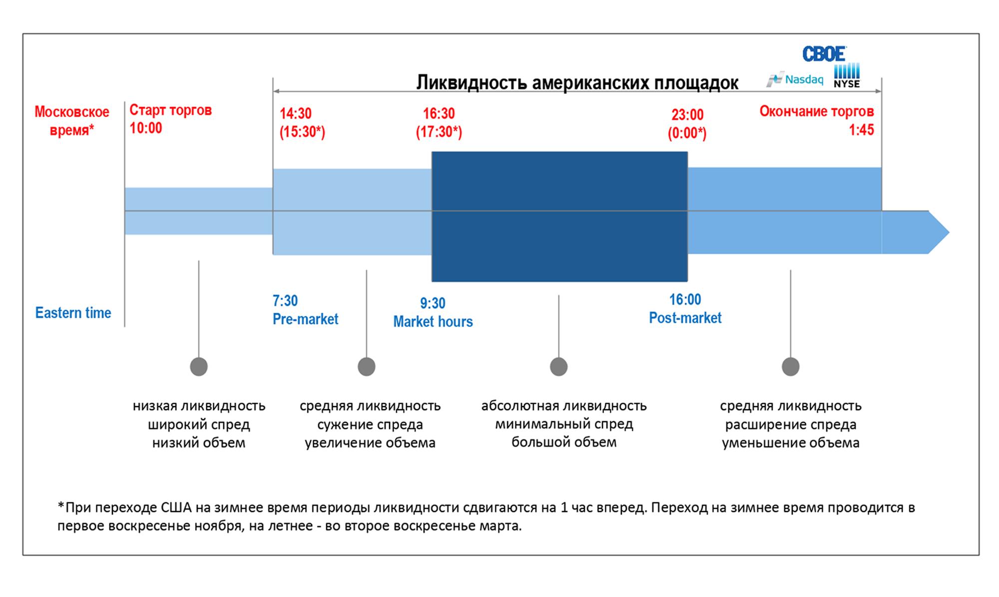 Санкт-Петербургская биржа объясняет, когда ликвидность есть, а когда ее почти нет