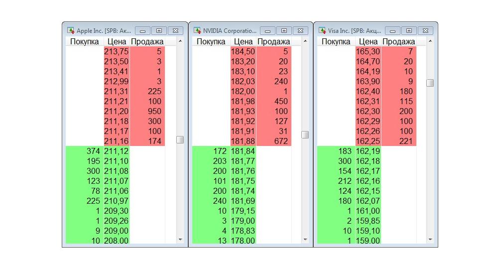 Те же акции, 16:40 того же дня. Заявок стало гораздо больше, спред сузился. Спасибо американскому фондовому рынку. Скриншот торгового терминала QUIK