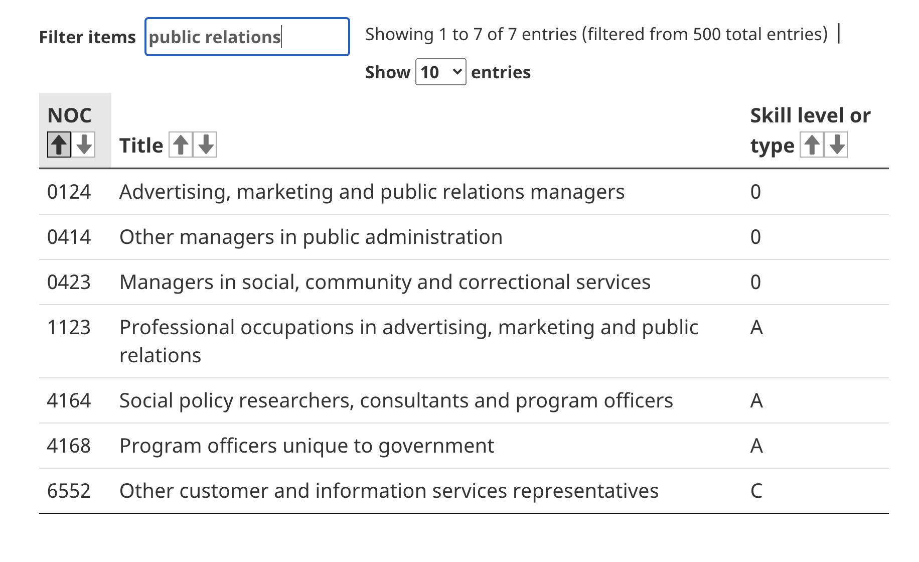 Специалисты по связям с общественностью могут участвовать в программе Express Entry, эта специальность относится к Skill Type 0