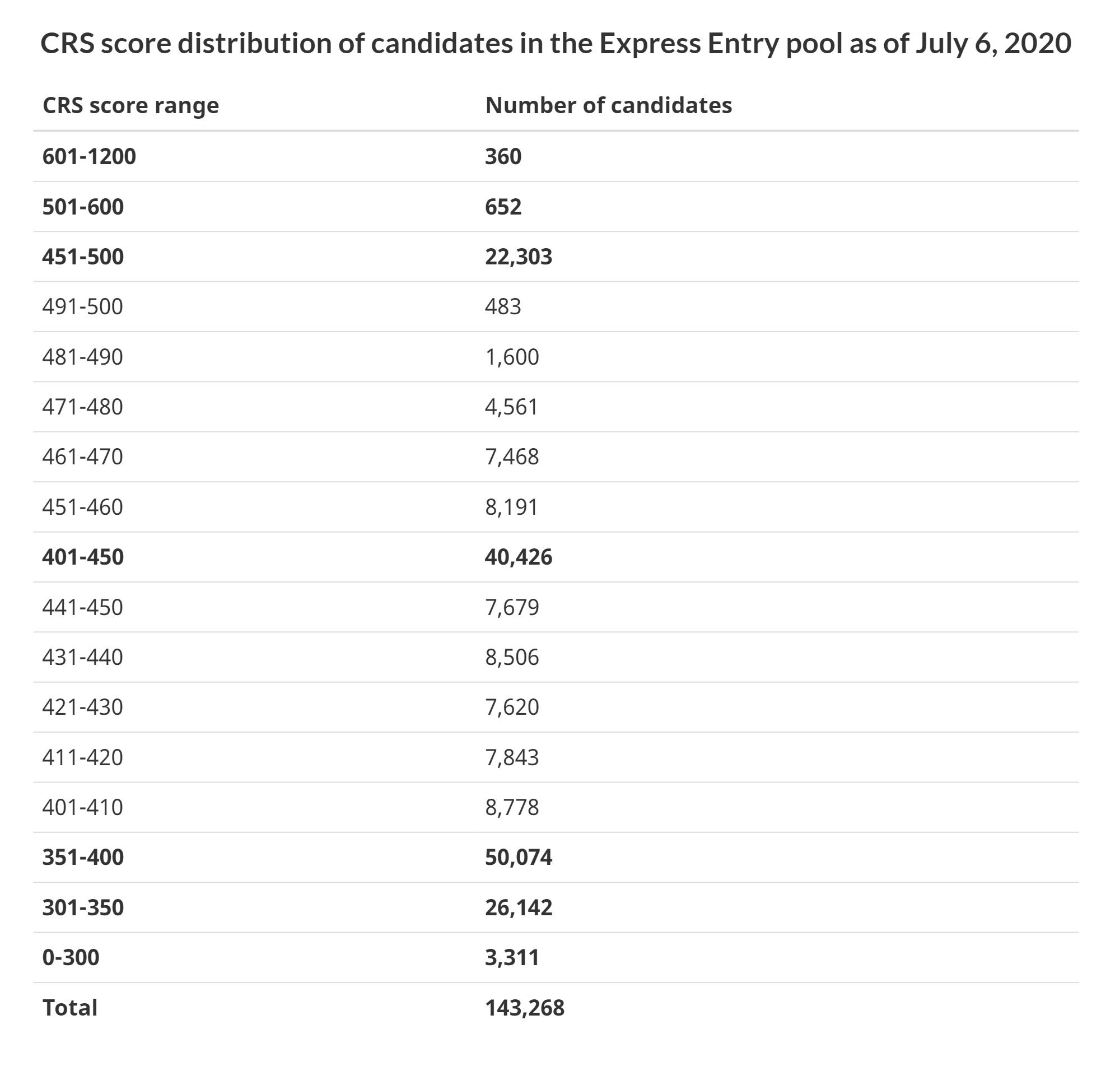 Всего на 22 июня 2020года было подано 142 636заявок. Подавляющее большинство кандидатов набирают 401—450 баллов
