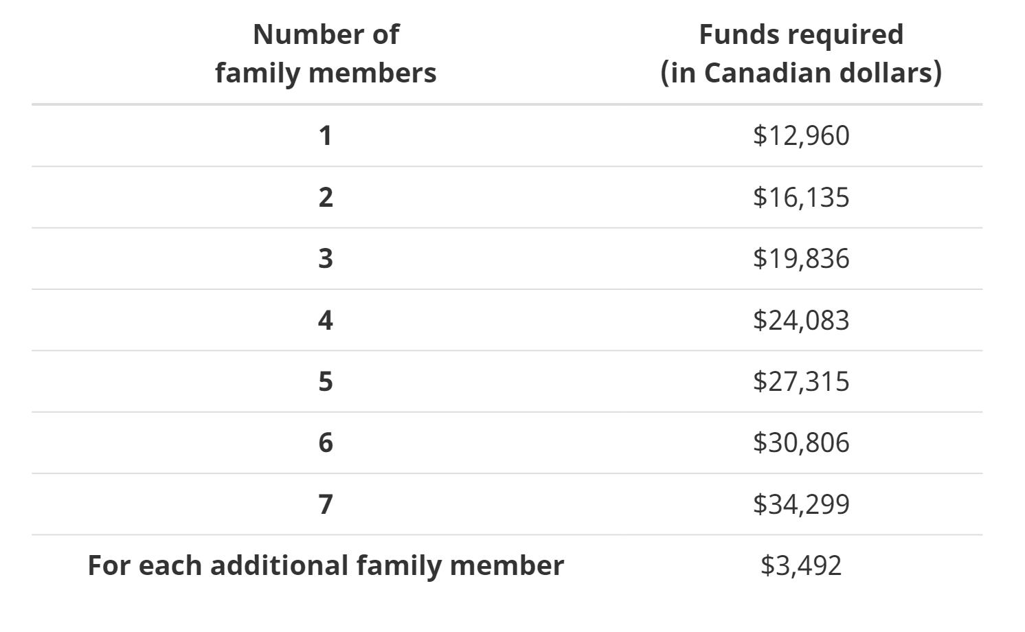 Сколько нужно денег дляполучения ВНЖ в Канаде по программе Express Entry. Суммы указаны в канадских долларах