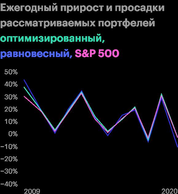 Мартовскую просадку 2020года оптимизированный портфель пережил также, как S&P;500. В остальных случаях он занимает лучшую или среднюю позицию среди оппонентов