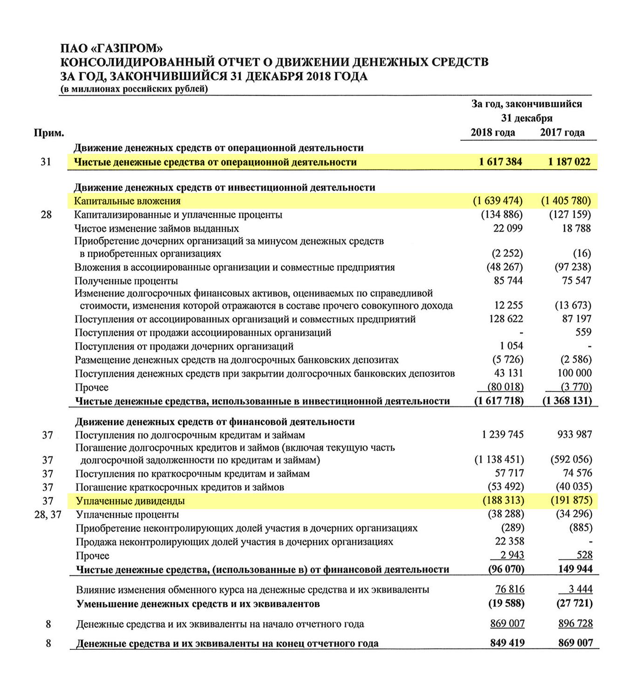 «Газпром» инвестирует больше, чем зарабатывает. Свободных денег от продажи нефти и газа не хватает на выплату дивидендов. Финансовый отчет «Газпрома» по МСФО за 2018 год, стр. 11