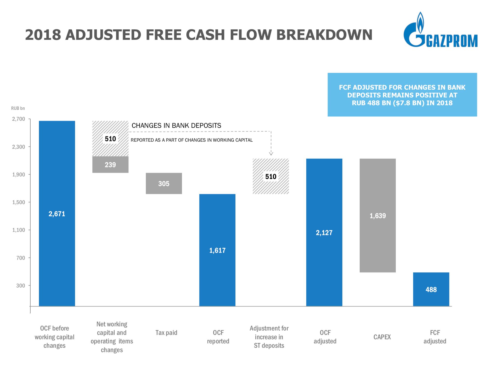 «Газпром» инвестирует больше, чем зарабатывает. Свободных денег от продажи нефти и газа не хватает на выплату дивидендов. Презентация «Газпрома» по итогам 2018 года, стр. 9