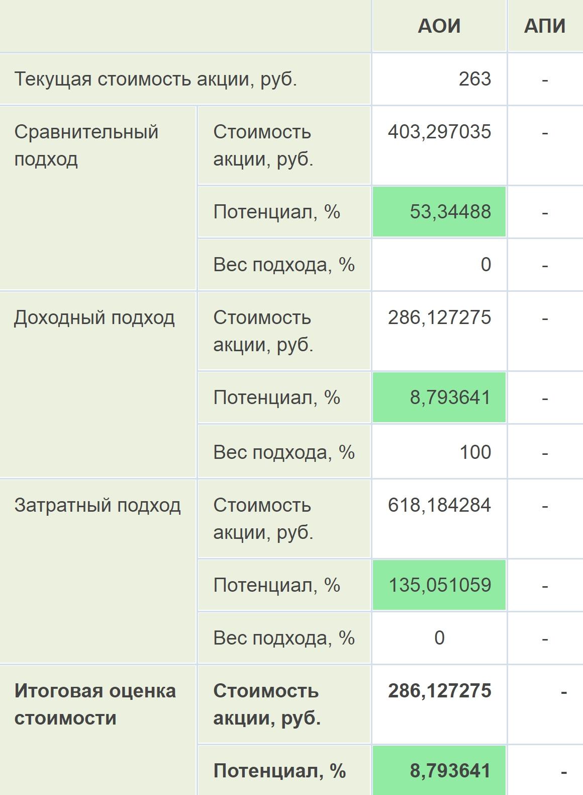 На «Кономи» я смотрю оценки потенциала роста отдельных бумаг. Специалисты сервиса считают справедливую стоимость акций компании, применяя разные подходы. Вот, например, расчет справедливой стоимости акций «Газпрома»
