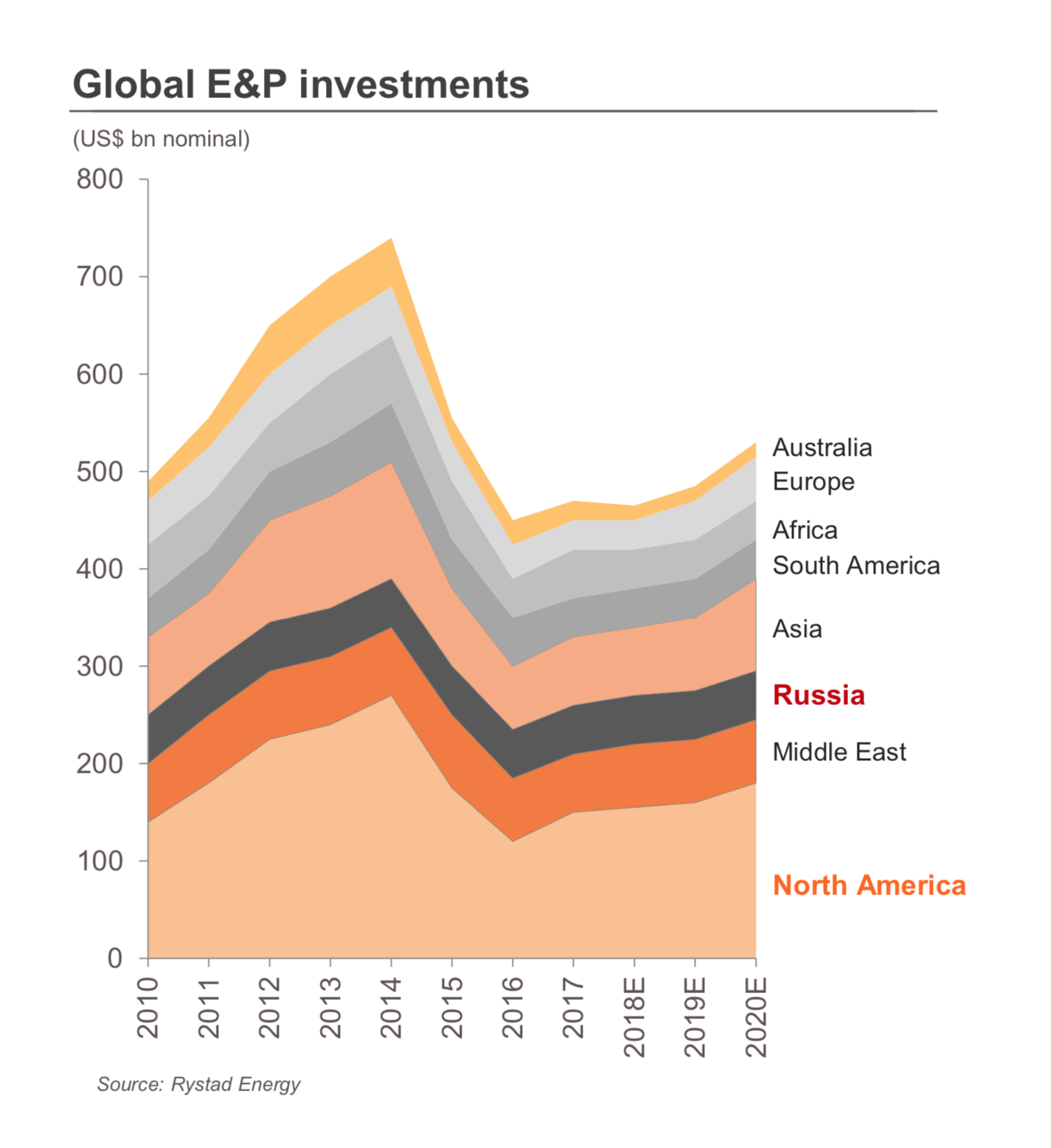 ТМК считает, что до 2020 года объем инвестиций в разведку и добычу нефти будет расти. Нефтяные компании — основной клиент ТМК. График: презентация ТМК за май 2019 года, стр. 6