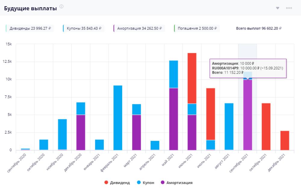 Календарь выплат сервиса Intelinvest. Это скриншот из публичного блога сервиса
