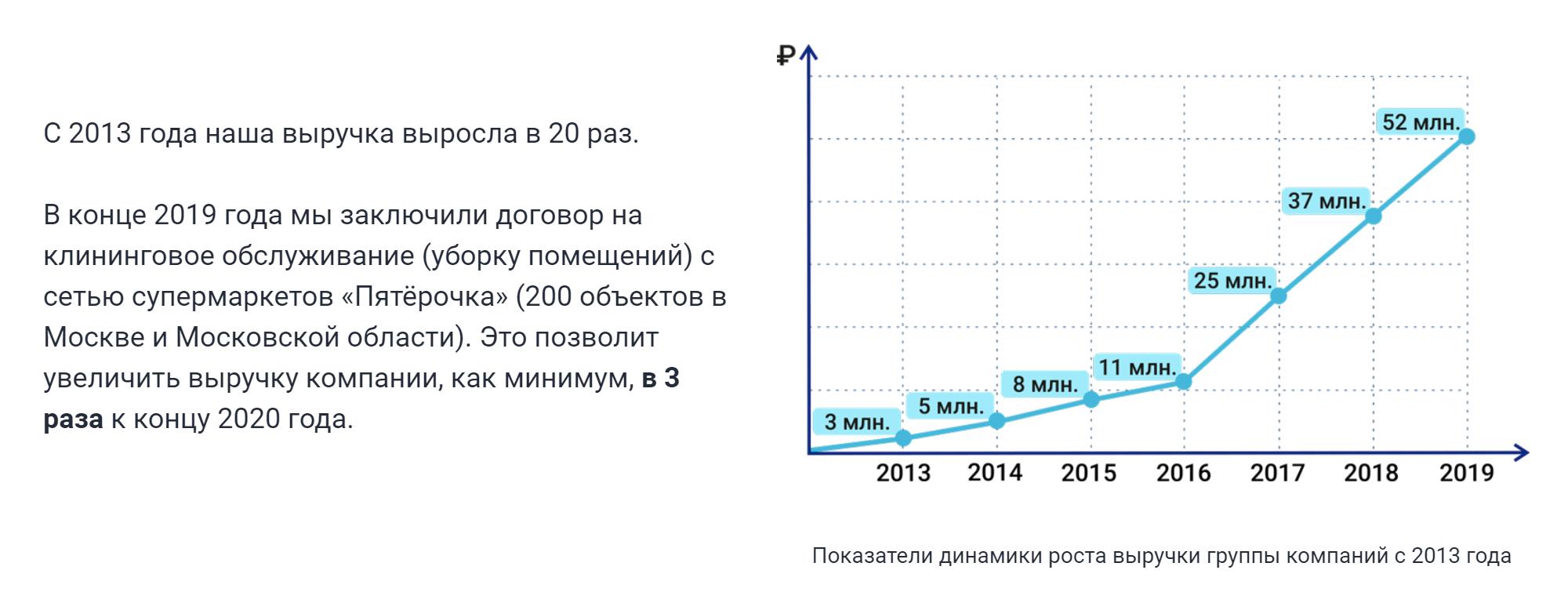Насвоем сайте компания заявляет о20-кратном росте выручки с2013года. Проверить этуинформацию уменя неполучилось. Компания Сергея Сабрекова называется иначе изаработала в2020году всего 17тысяч рублей