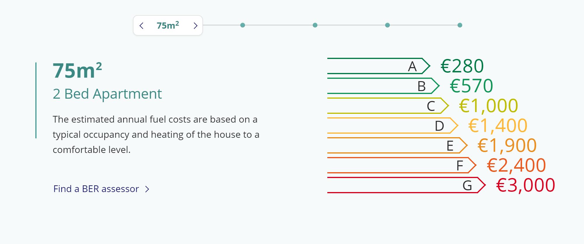 Рейтинг энергоэффективности показывает, сколько в среднем вы будете тратить на отопление жилья в год