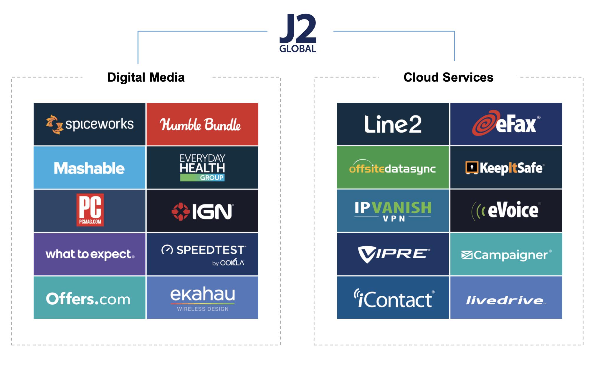Бизнесы J2 Global. Слева — цифровые медиа. Справа — облачные услуги. Источник: презентация компании, слайд 18