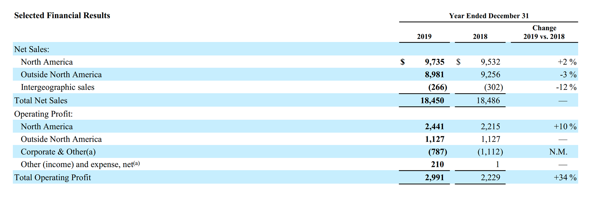 Продажи компании по регионам: Северная Америка, страны за пределами Северной Америки, продажи между разными филиалами компании. Операционная прибыль по регионам: Северная Америка, страны за пределами Северной Америки, внутрикорпоративные расчеты, другие доходы и траты. Все считается в миллионах долларов, в скобках убыток. Источник: годовой отчет компании, стр. 13 (15)