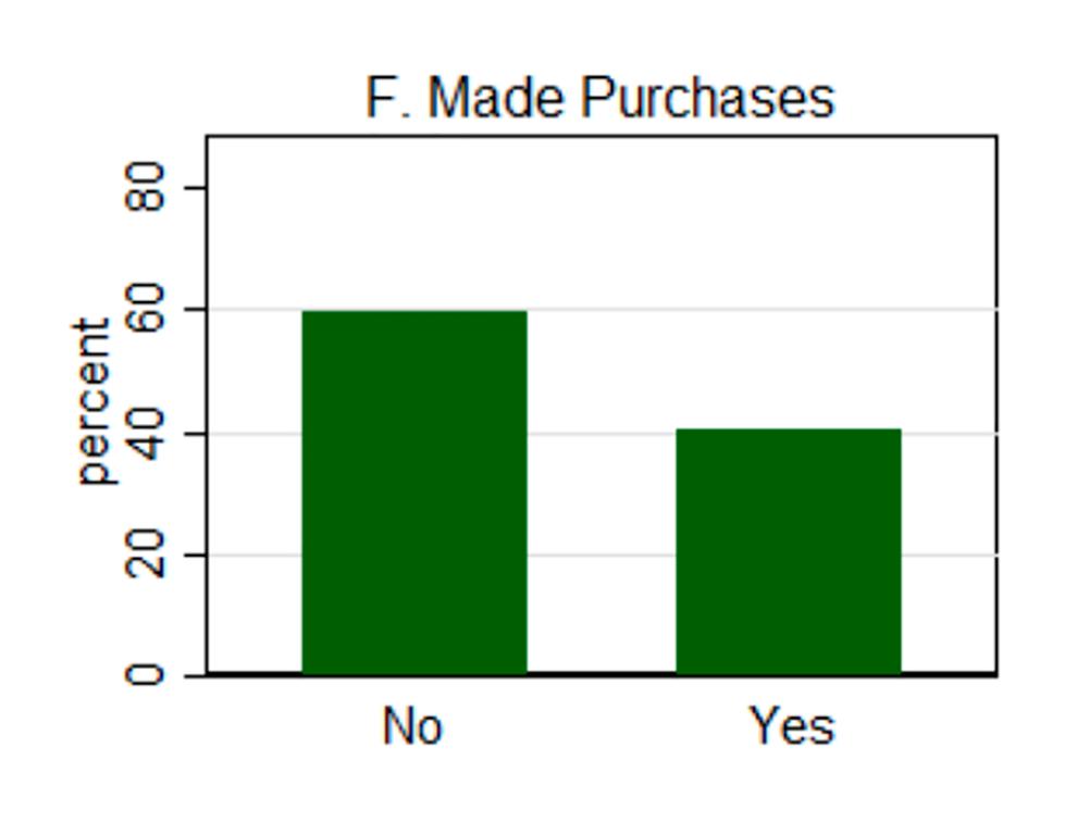 Результаты опроса 500 потребителей в США. Вопрос: «Вы стали закупаться продуктами и припасами из-за распространения коронавируса?» Ответы: «Нет», «Да». Источник: Binder, Carola, Coronavirus Fears and Macroeconomic Expectations (9марта 2020года), стр.10