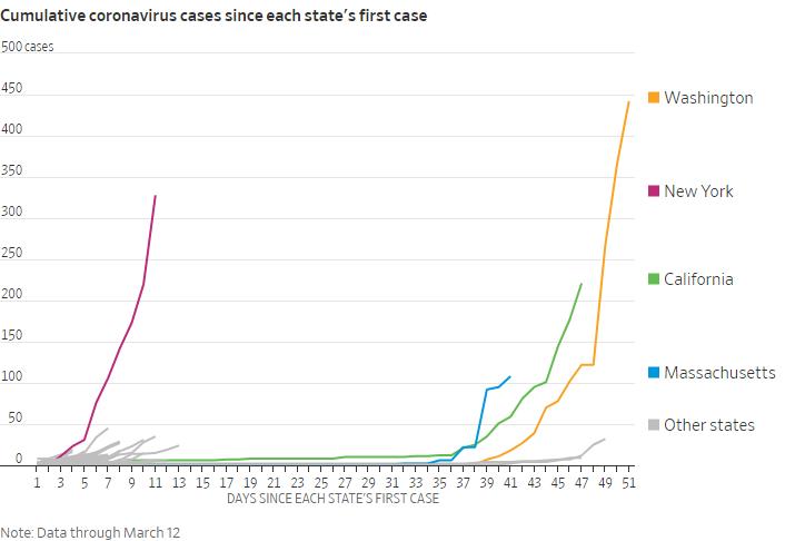 Количество случаев заражения коронавирусом после выявления первого зараженного в разных штатах: в Вашингтоне, Нью-Йорке, Калифорнии, Массачусетсе и в других штатах. Источник: TheWallStreet Journal