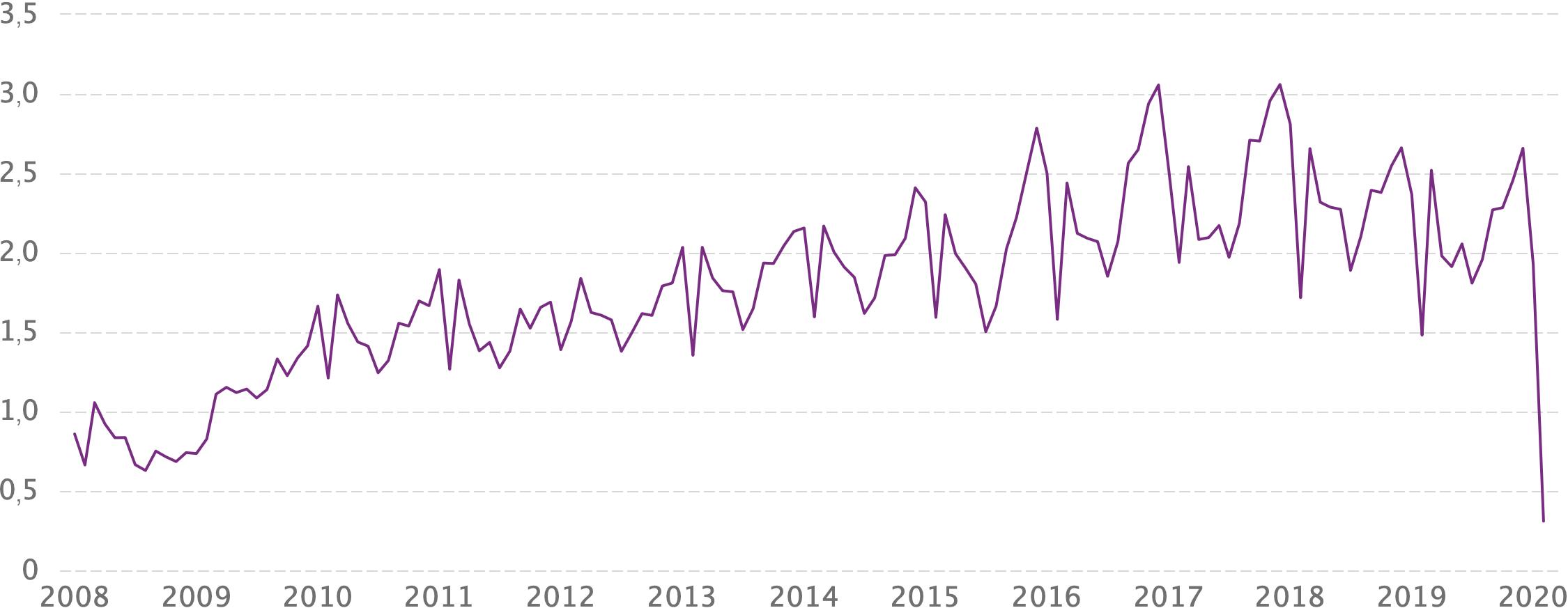 Продажи автомобилей в Китае в миллионах единиц. Источник: CEIC