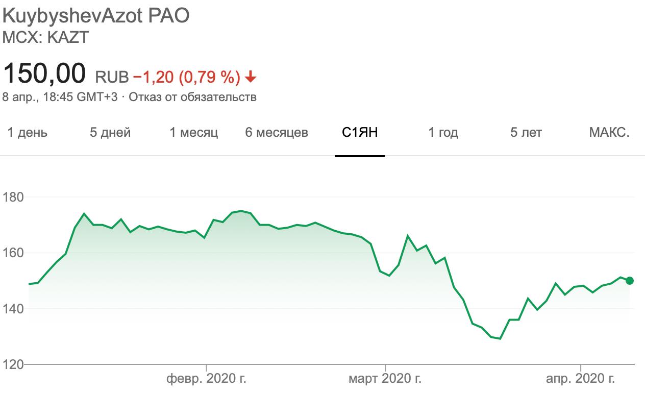 Обыкновенные акции «Куйбышевазота» с начала 2020года не упали в цене, несмотря на кризис