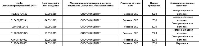 Лист ожидания квоты в Москве есть в открытом доступе. Но вместо фамилий и имен у каждой претендентки свой шифр