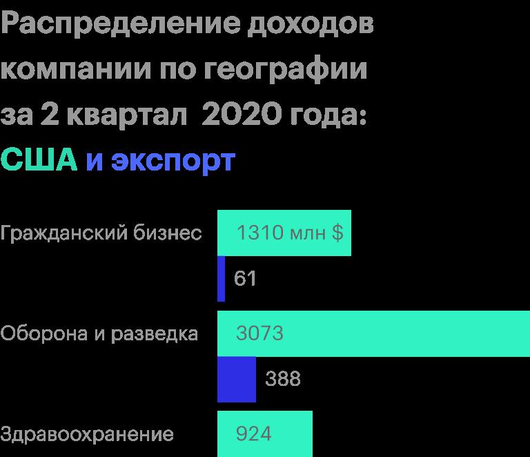 Источник: отчетность компании за 2 квартал 2020года, стр. 10