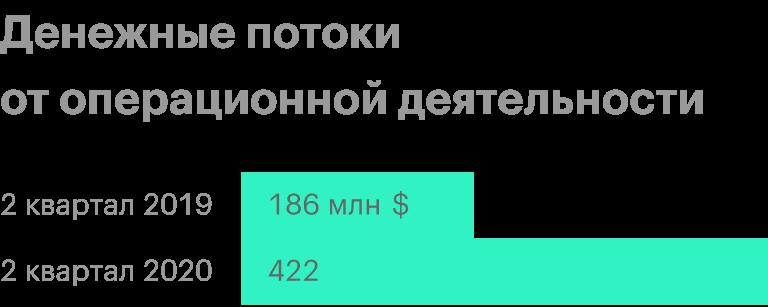 Источник: презентация компании за 2 квартал 2020года, 4 слайд