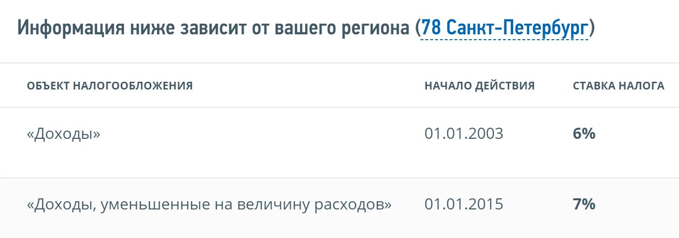 Например, дляСанкт-Петербурга у ИП «Доходы минус расходы» установлена ставка 7% вместо 15%