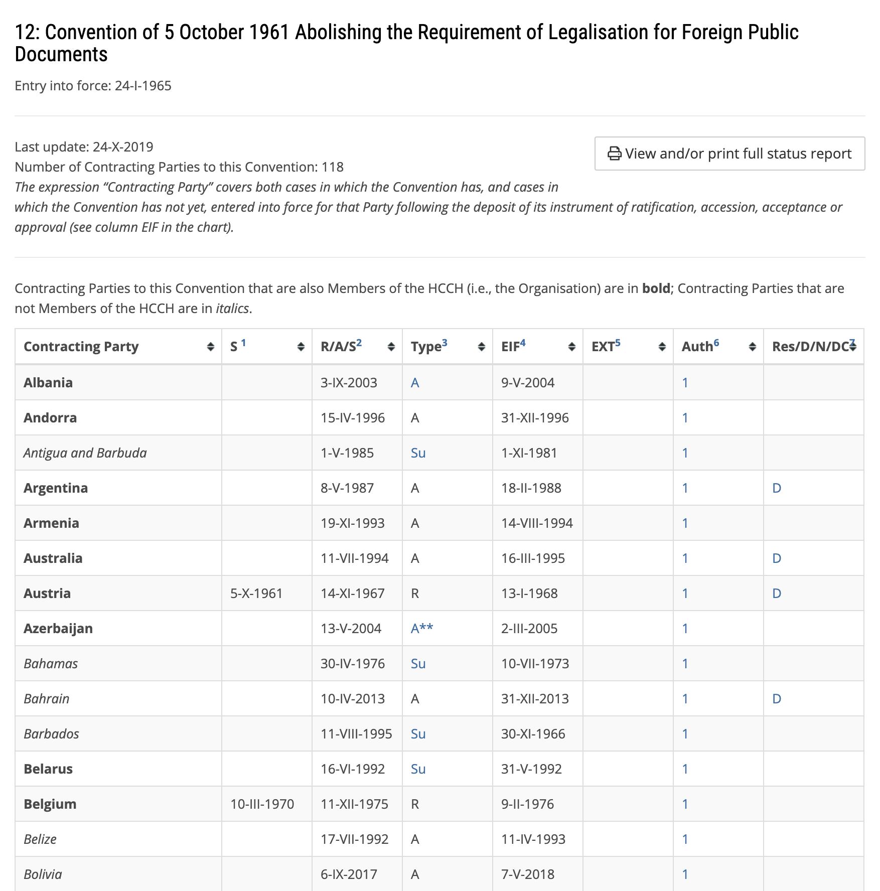 Список стран — участниц Гаагской конвенции 1961года на сайте Гаагской конференции обновился 24 октября 2019года