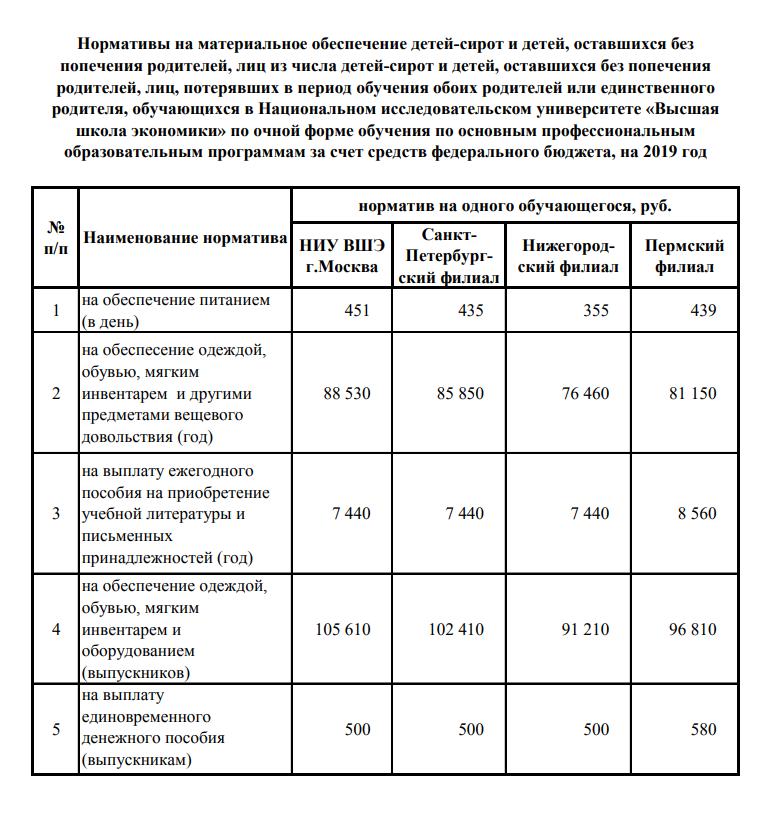 Разница в выплатах по государственному обеспечению в разных филиалах ВШЭ
