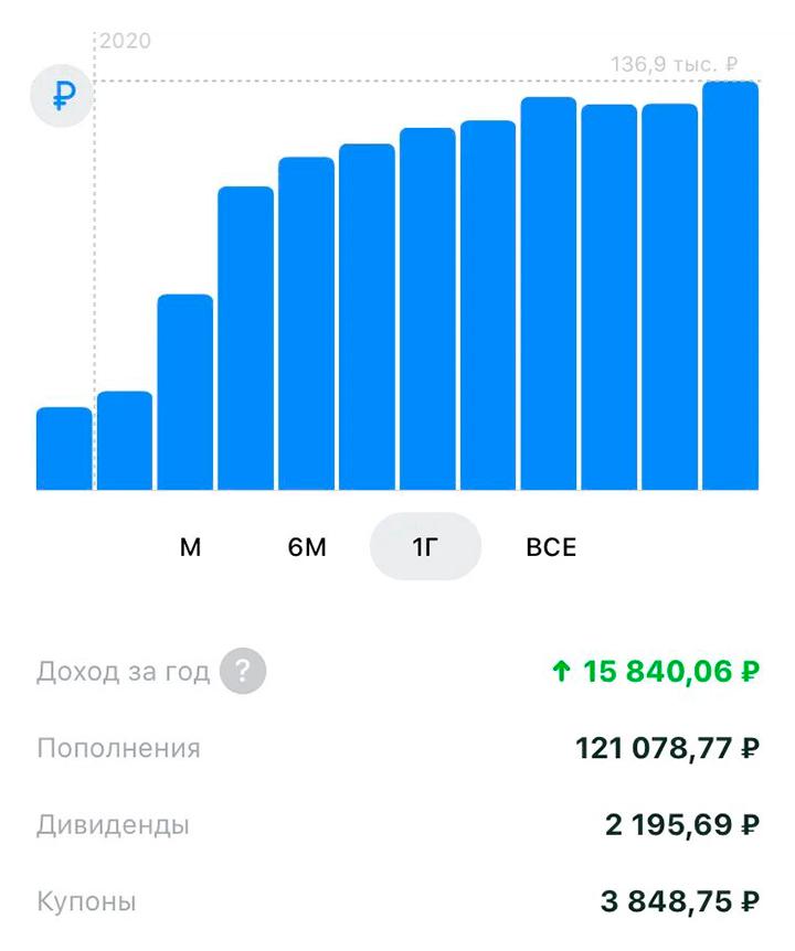 Так выглядит ИИС 11 ноября, бумажный доход — 13%