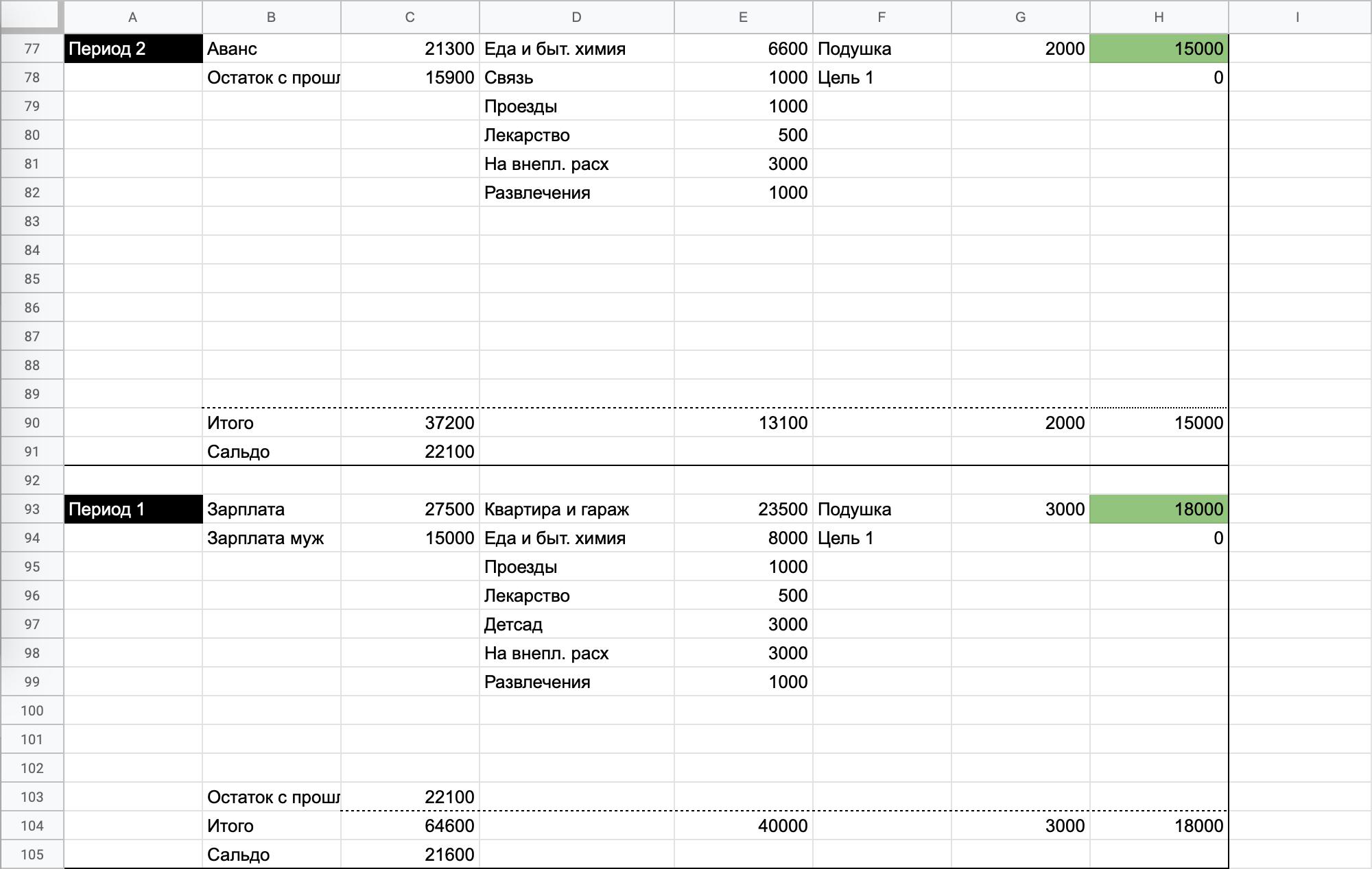 Вот так выглядит таблица сейчас. Сальдо показывает размер долга на кредитке
