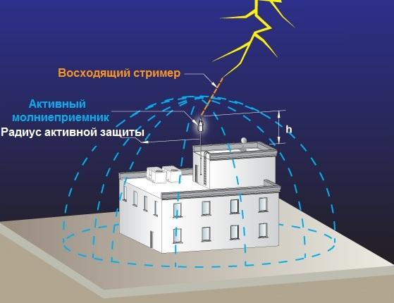 У активного молниеприемника зона защиты по форме, как купол. Источник: «Стэллайт»