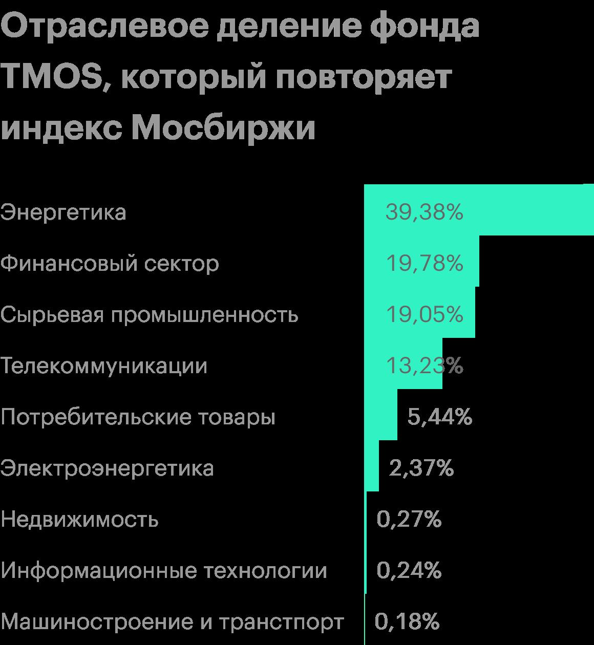 Виндексе 42компании, которые составляют 80% совокупной капитализации российского фондового рынка. Он отражает характер российской экономики