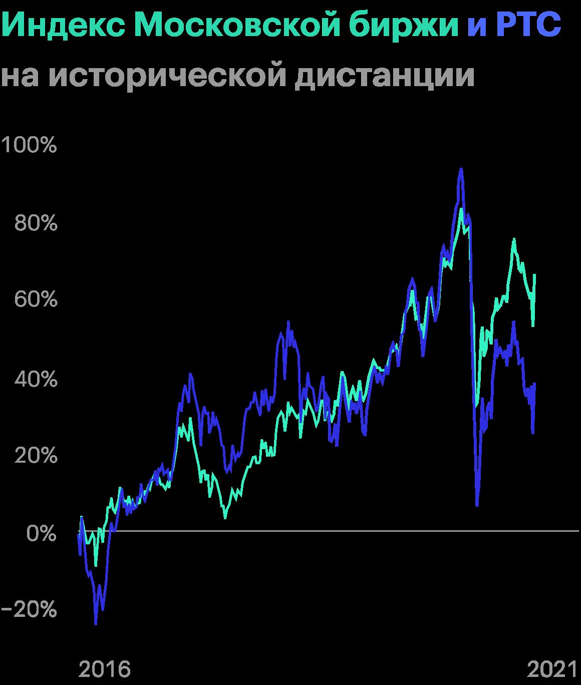 Источник: ru.tradingview.com