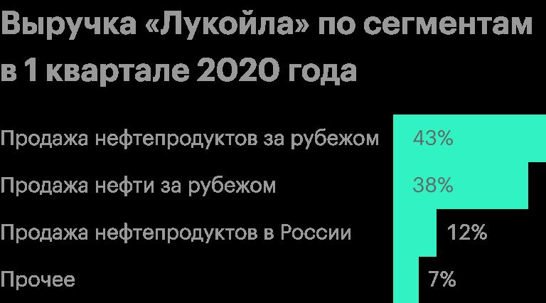 Источник: финансовый отчет «Лукойла» за 1 квартал 2020 года по МСФО